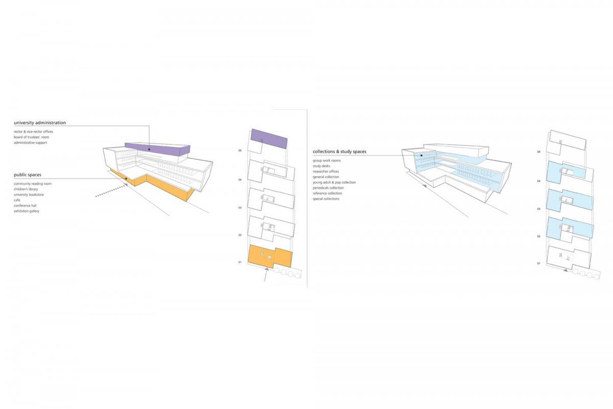 Functional zoning scheme